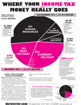 "Where Your Income Tax Money Really Goes - the ""Pie Chart"" flyer"