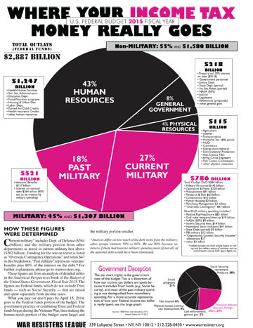 FY2015 Pie Chart Flyer