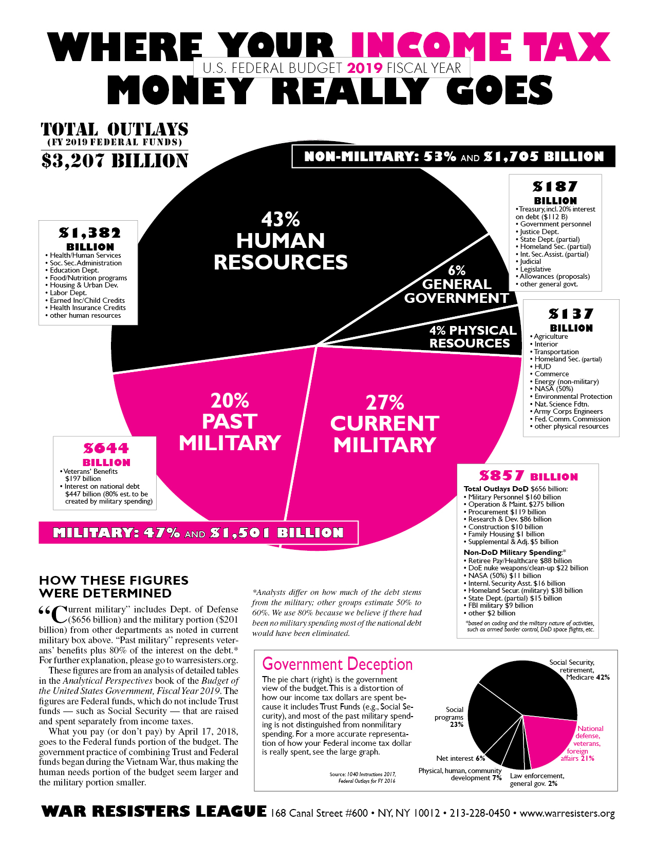 Federal budget pie charts war resisters league where your income tax money really goes fy2019 front nvjuhfo Image collections