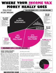 FY2015 Pie Chart flyer - front