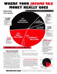 FY 2012 Pie Chart (front)