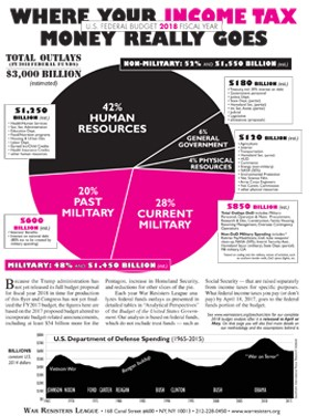 federal spending pie chart
