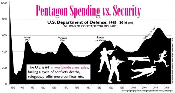 Pentagon Spending vs Security (FY 2017 Pie Chart)