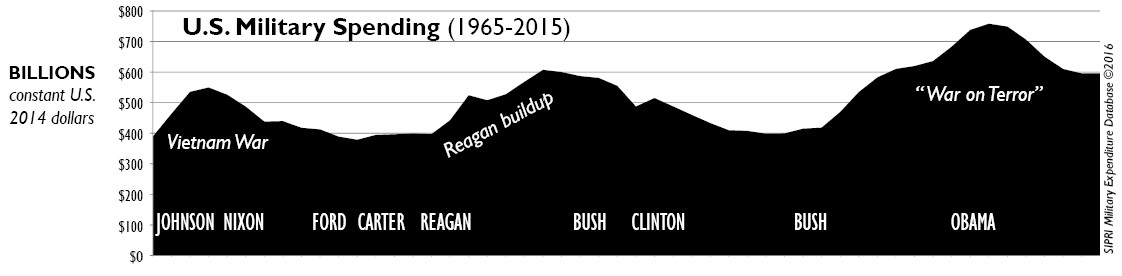 US military Spending Chart 1965-2015