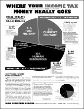 Where Your Income Tax Money Really Goes FY2022 - Front, Black and White