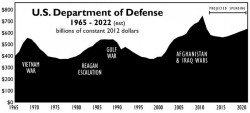 US Department of Defense 1965 - 2022
